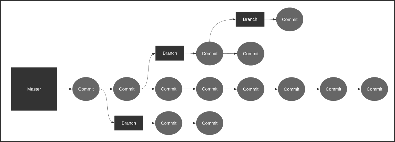 Git Branches Diagram